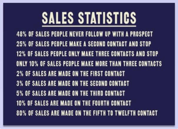 verkoop sales statistieken